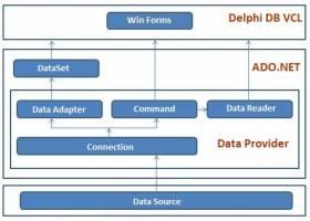 SQLiteDAC for Delphi - Windows 8 Downloads